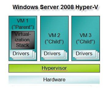 Khắc phục lỗi Hyper-V