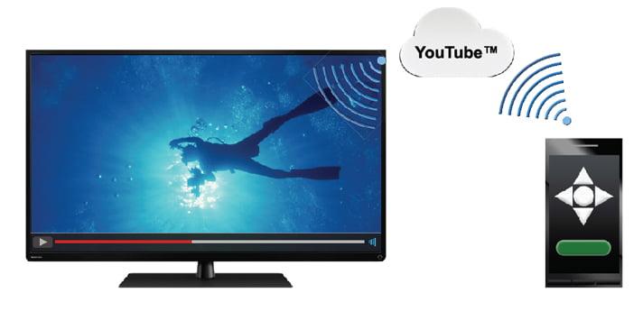 Hướng dẫn điều khiển tivi xem từ Youtube qua máy tính hoặc smartphone