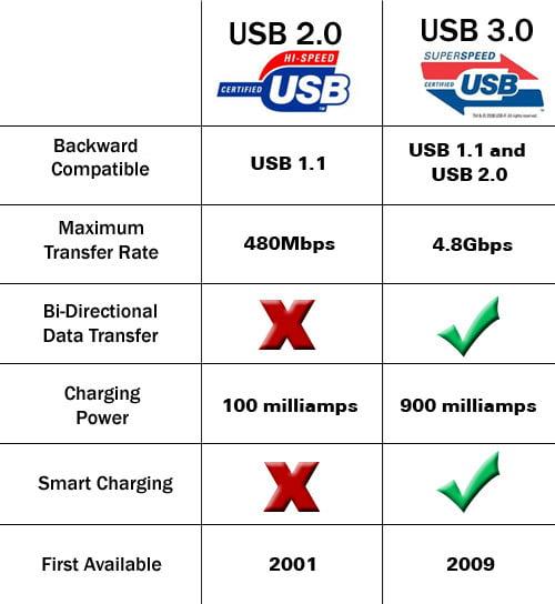 So sánh USB 2.0 và USB 3.0