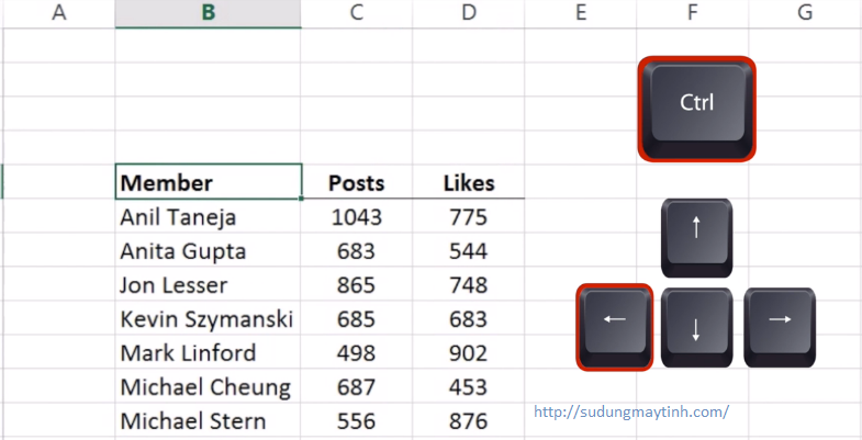 Nhóm phím tắt về điều hướng trong Excel