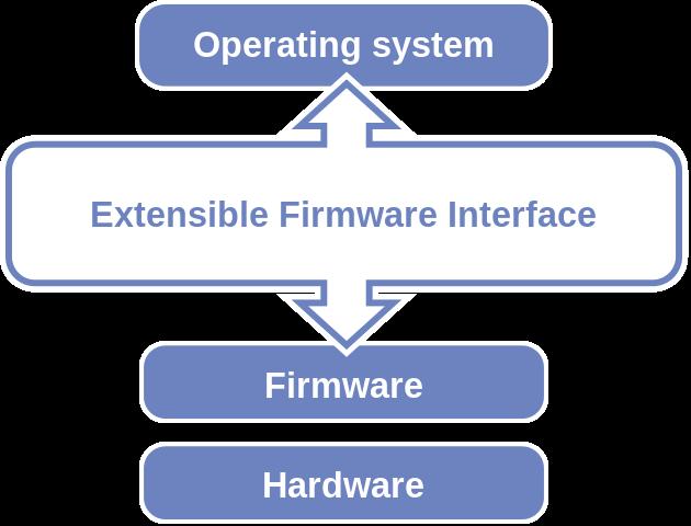 Cách kiểm tra máy tính đang sử dụng chuẩn UEFI hay Legacy