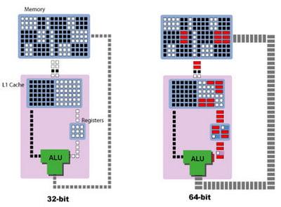 32-bit và 64-bit là gì?