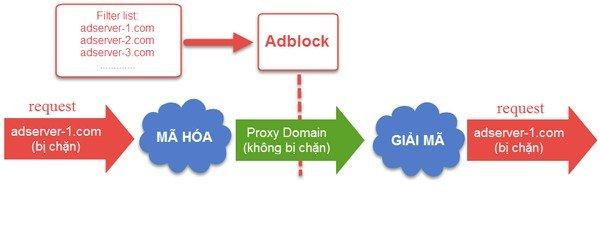 3. Anti-AdBlock server side