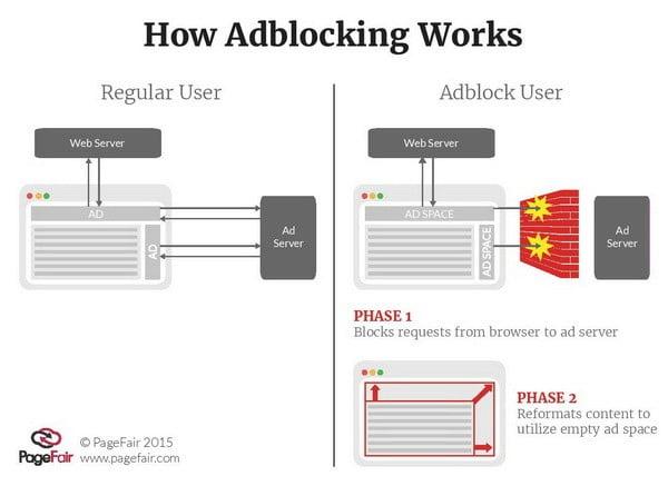 Adblock là gì?