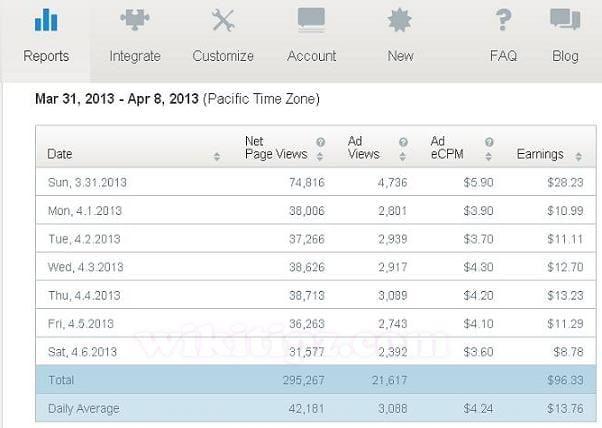 eCPM rate từ Infolinks của một site tiếng Anh (tham khảo)e