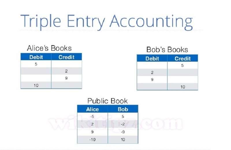 Ly-thuyet-Ke-toan-tam-phan-Triple-Entry-Accounting-va-Cong-nghe-Blockchain-dinh-dam